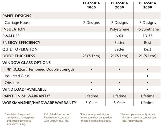 Specification table for the Amarr Classica Collection