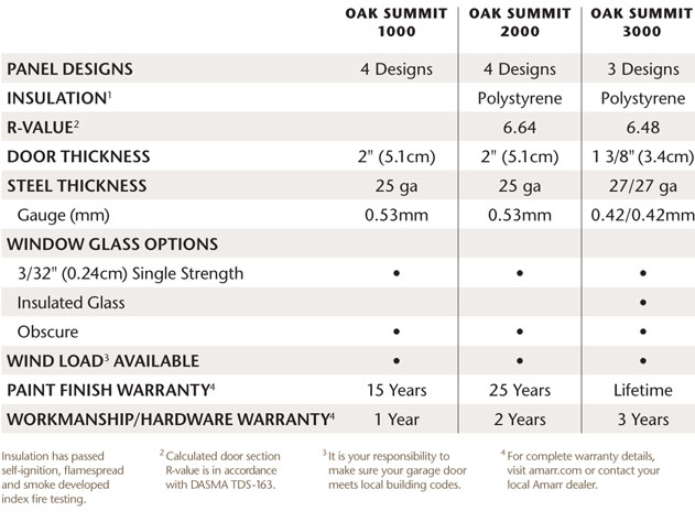 Specification table for the Amarr Oak Summit Collection