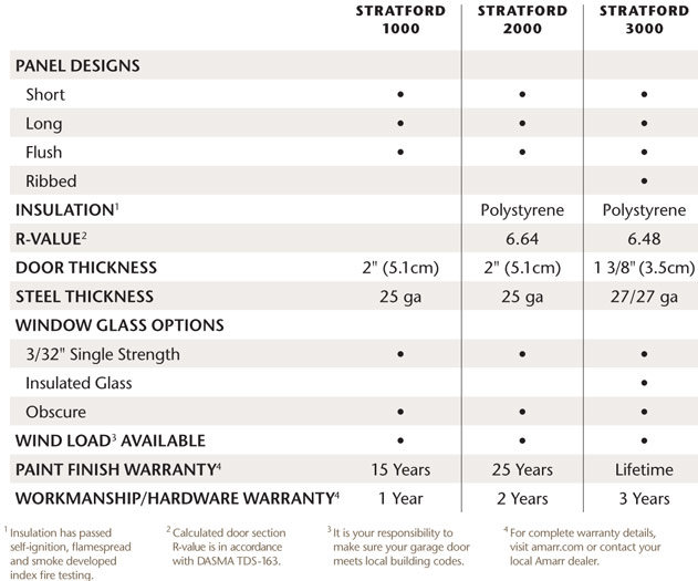 Specifications for the Amarr Stratford Collection